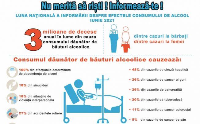 Luna nationala a informatii despre efectele consumului de alcool Iunie 2021